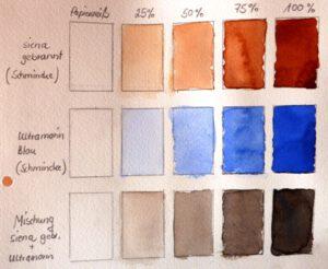 Tonwerte der Farben Ultramarin und Siena gebrannt